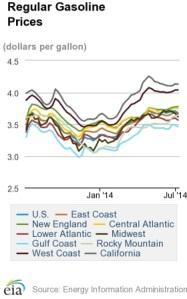 CA - 2014-7-8 - US Regular Gas prices