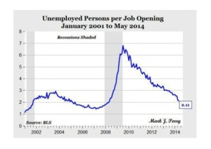 CA - 2014-7-9 - Unemployed per jobs