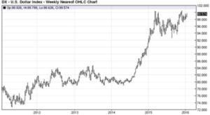 CA - 2016-2-2 - Strong Dollar