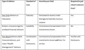 Advisor Chart