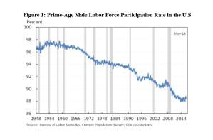 CA - 2016-6-21 - Missing Workers - 1st labor force graph
