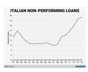 CA - 2016-7-11 - Italy's Ailing Banks
