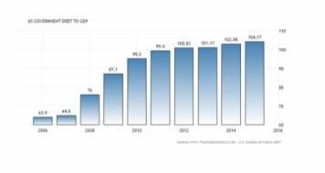 ca-2016-10-15-global-debt
