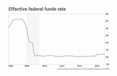 ca-2016-12-55-fed-funds-hike