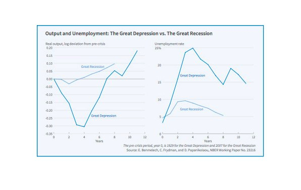 CA - 2017-8-7 - Great Recession vs. Great Depression (2)