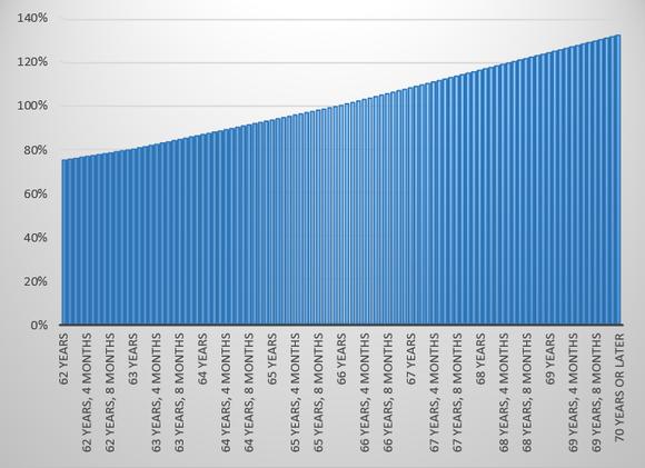 Social Security Graph